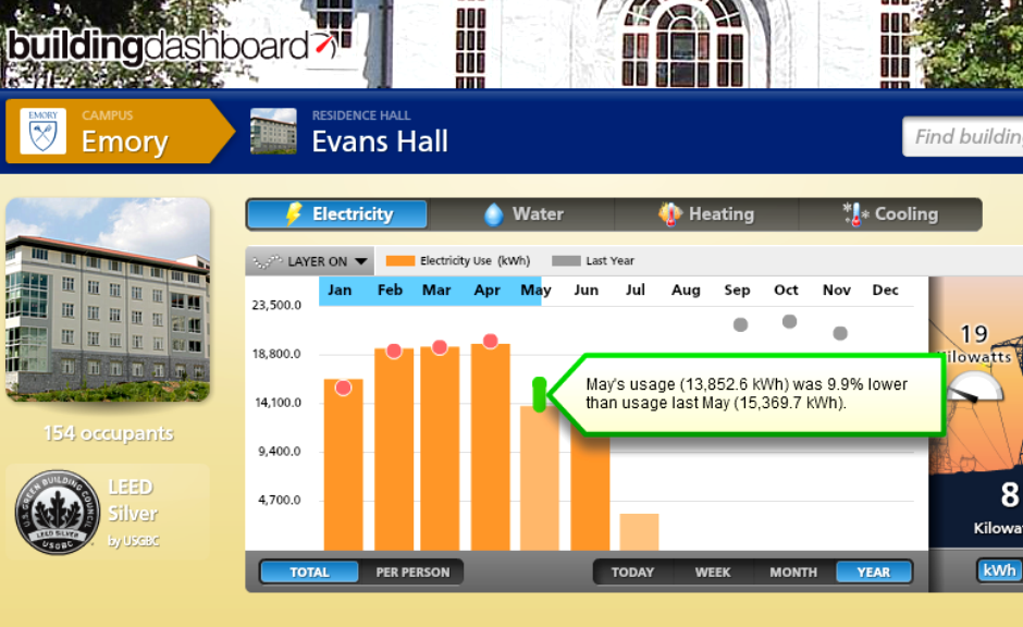 Emory Evans Hall Electricity Consumption