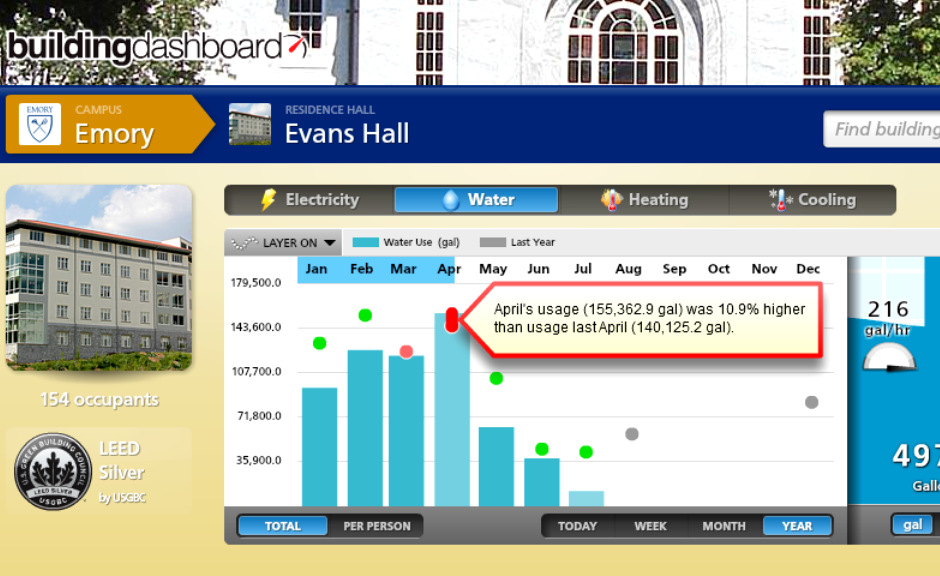 Emory Evans Hall Water Consumption