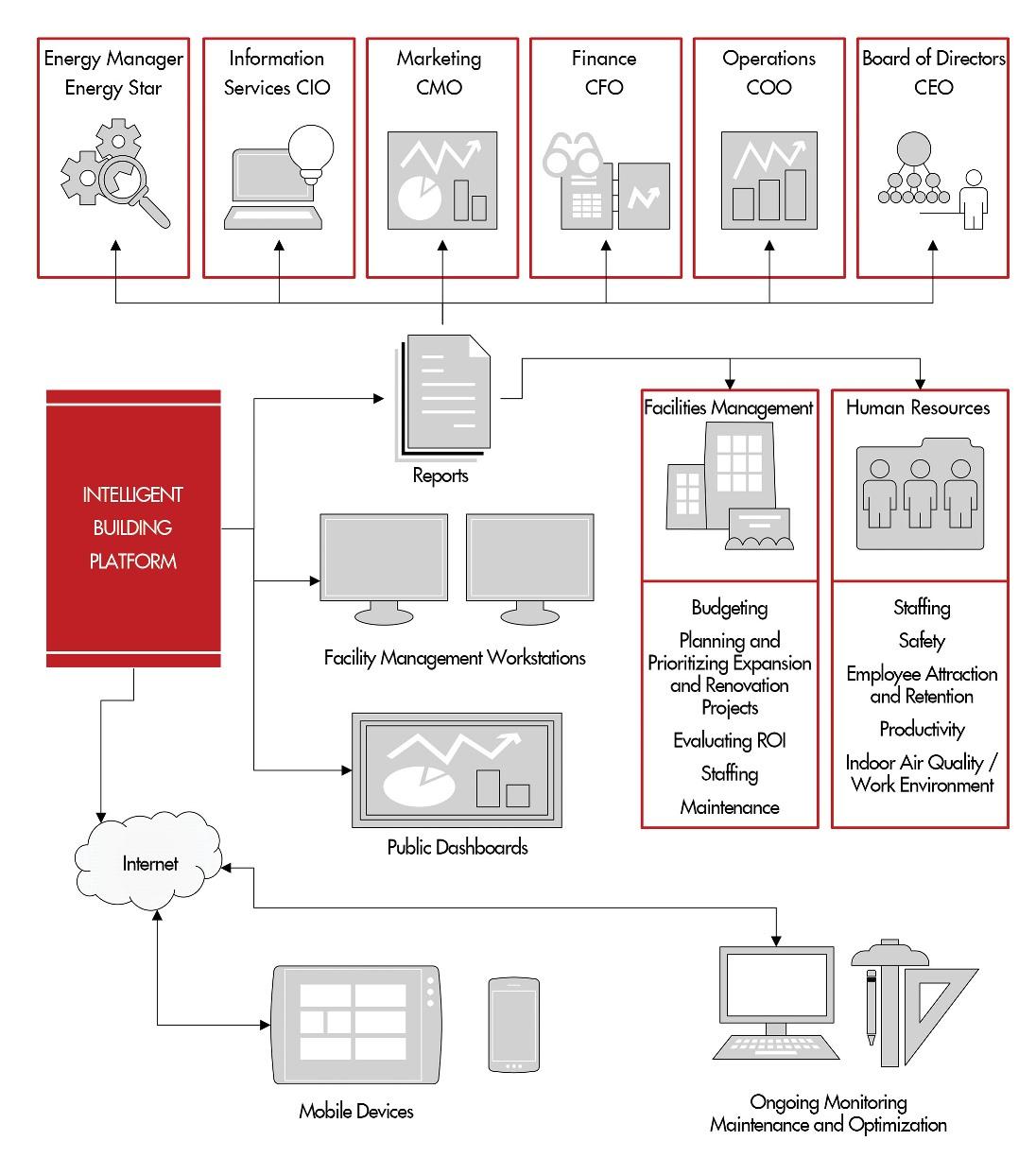 Intelligent Building Systems Platform