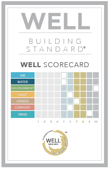 *Image from wellcertified.com